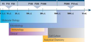 mikroliter in ml